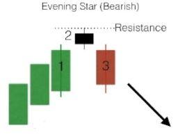 Candlestick Bearish Evening Star