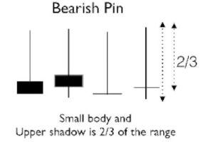Candlestick Bearish Pin