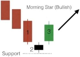 Candlestick Bullish Morning Star