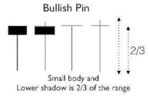 Candlestick Bullish Pin