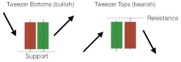 Candlestick Tweezer Tops