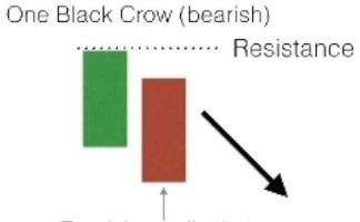 Candlestick Bearish One Black Crow